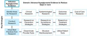 advance_hypoglycemia_evidence