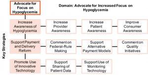 advocate_increased_focus
