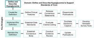 define_describe_hypoglycemia