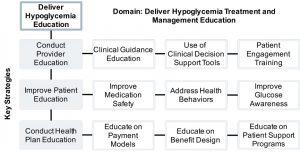 deliver_hypoglycemia_treatment