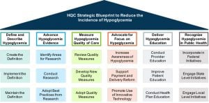 Special hypoglycemia a comprehensive approach in the us defining and describing hypoglycemia to support standards of care malvernweather