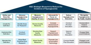 Special hypoglycemia a comprehensive approach in the us defining and describing hypoglycemia to support standards of care malvernweather Choice Image