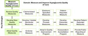 measure_improve_hypoglycemia_quality